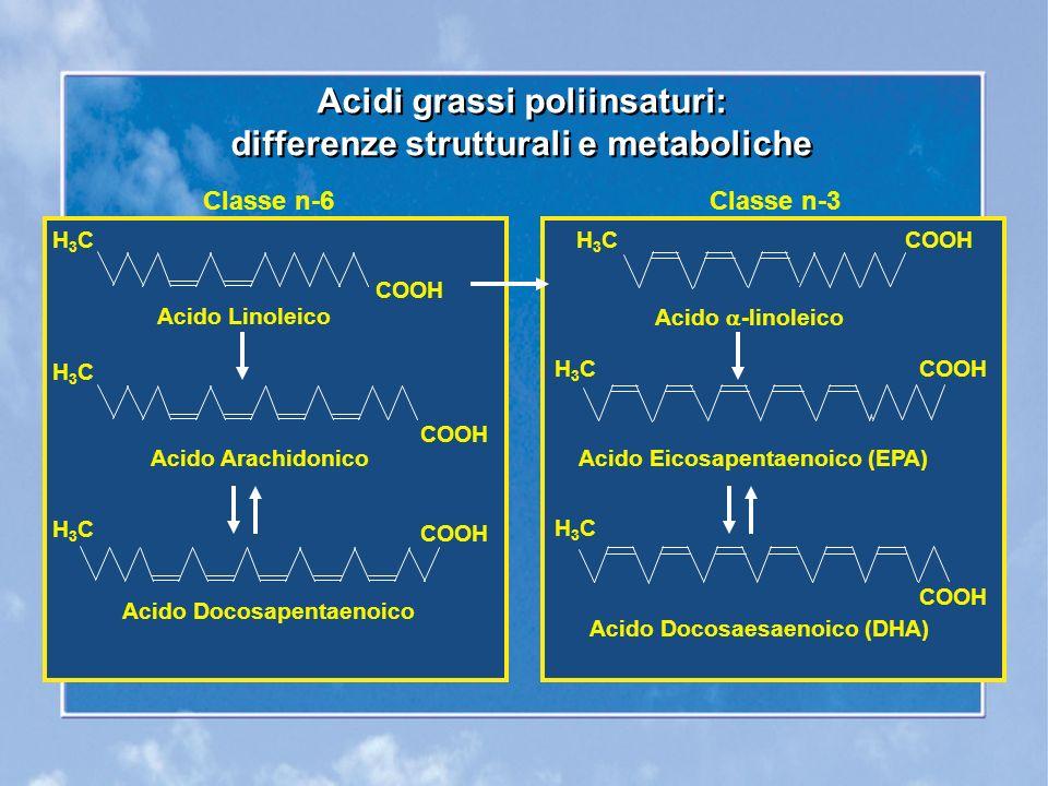 Metabolismo Classe n-6Classe n-3 Acido arachidonicoAcido eicosapentaenoico (EPA) cicloossigenasi5-lipoossigenasicicloossigenasi5-lipoossigenasi Prostanoidi PGI 2 (prostaciclina) LeucotrieniProstanoidiLeucotrieni TXA 2 (trombossano) LTB 4 PGI 3 TXA 3 LTB 5 Attività antiaggregante e vasodilatatrice: PGI 2 = PGI 3 Attività proaggregante e vasocostrittrice: TXA 2 >> TXA 3 Attività proinfiammatoria e chemiotattica: LTB 4 >> LTB 5