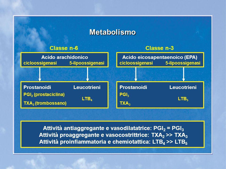 Meccanismi ipotizzati tramite i quali gli acidi grassi omega-3 riducono il rischio di patologia cardiovascolare Meccanismi ipotizzati tramite i quali gli acidi grassi omega-3 riducono il rischio di patologia cardiovascolare Riduzione della suscettibilità cardiaca alle aritmie ventricolari Azione antitrombogenica Azione ipotrigliceridemizzante (postprandiale ed a digiuno) Riduzione dellespressione di molecole dadesione Riduzione del fattore di crescita di origine piastrinica Azione antinfiammatoria Stimolazione della vasodilatazione indotta dallossido nitrico endoteliale Azione lievemente ipotensiva Kris-Etherton P.M.