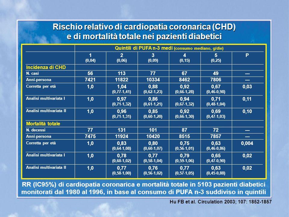Rischio relativo di cardiopatia coronarica (CHD) e di mortalità totale nei pazienti diabetici Rischio relativo di cardiopatia coronarica (CHD) e di mortalità totale nei pazienti diabetici Incidenza di CHD Mortalità totale N.