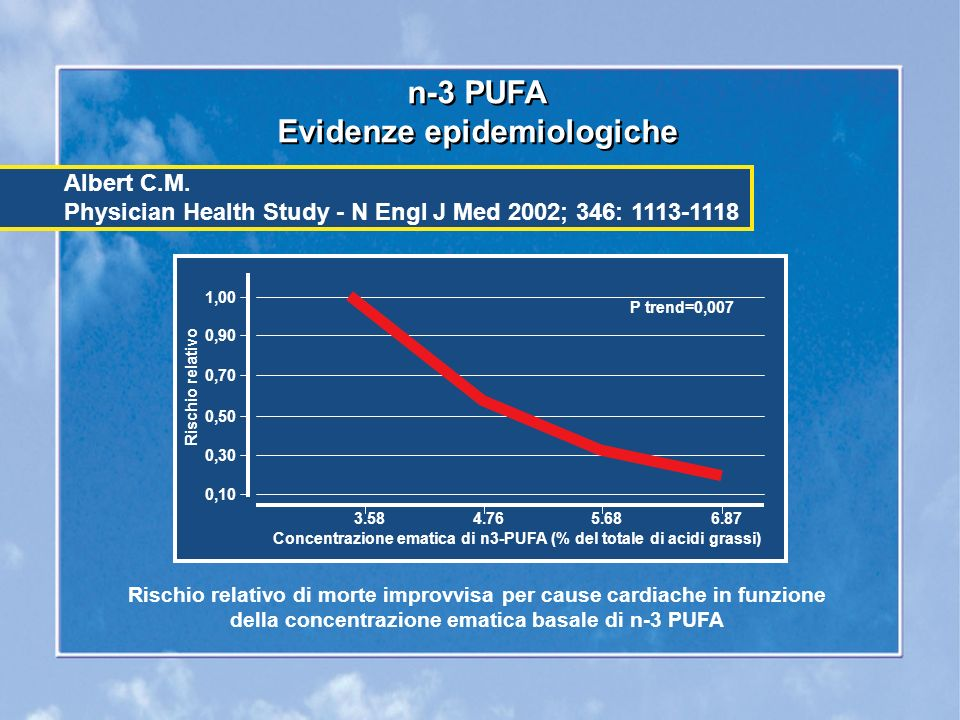 n-3 PUFA Evidenze epidemiologiche n-3 PUFA Evidenze epidemiologiche Rischio relativo di morte improvvisa per cause cardiache in funzione della concentrazione ematica basale di n-3 PUFA Albert C.M.