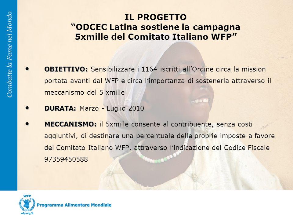 OBIETTIVO: OBIETTIVO: Sensibilizzare i 1164 iscritti allOrdine circa la mission portata avanti dal WFP e circa limportanza di sostenerla attraverso il meccanismo del 5 xmille DURATA: DURATA: Marzo - Luglio 2010 MECCANISMO: MECCANISMO: il 5xmille consente al contribuente, senza costi aggiuntivi, di destinare una percentuale delle proprie imposte a favore del Comitato Italiano WFP, attraverso lindicazione del Codice Fiscale 97359450588 IL PROGETTO ODCEC Latina sostiene la campagna 5xmille del Comitato Italiano WFP