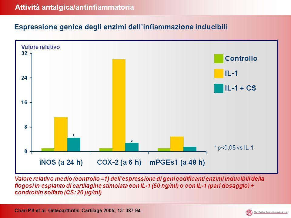 Attività antalgica/antinfiammatoria Chan PS et al. Osteoarthritis Cartilage 2005; 13: 387-94. Espressione genica degli enzimi dellinfiammazione induci