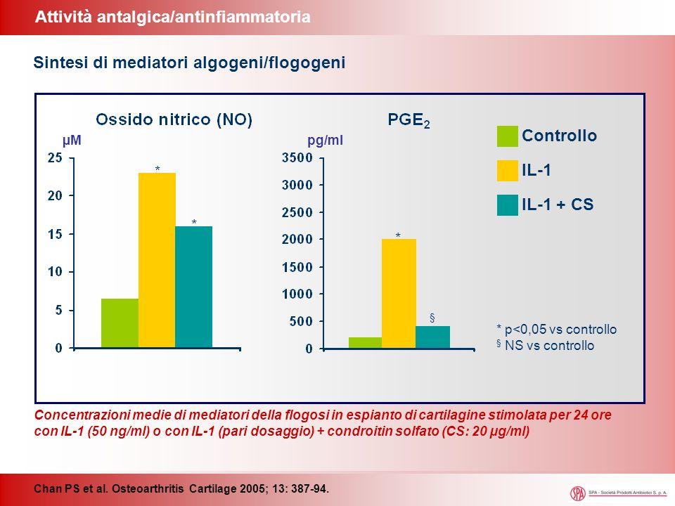 Attività antalgica/antinfiammatoria Chan PS et al. Osteoarthritis Cartilage 2005; 13: 387-94. µMpg/ml * * * § * p<0,05 vs controllo § NS vs controllo