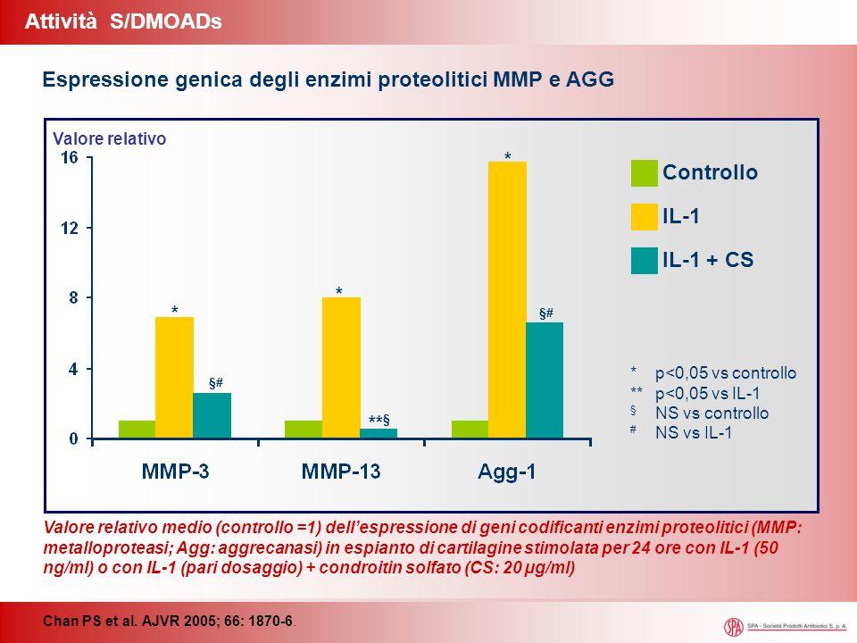 Valore relativo medio (controllo =1) dellespressione di geni codificanti enzimi proteolitici (MMP: metalloproteasi; Agg: aggrecanasi) in espianto di c