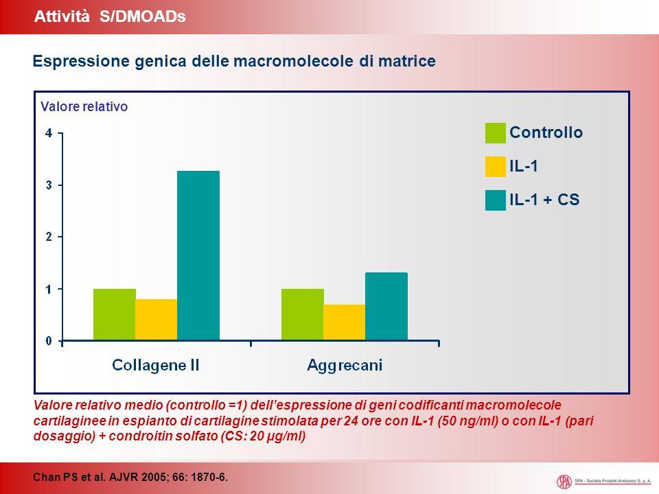 Attività S/DMOADs Chan PS et al. AJVR 2005; 66: 1870-6. Espressione genica delle macromolecole di matrice Controllo IL-1 IL-1 + CS Valore relativo Val