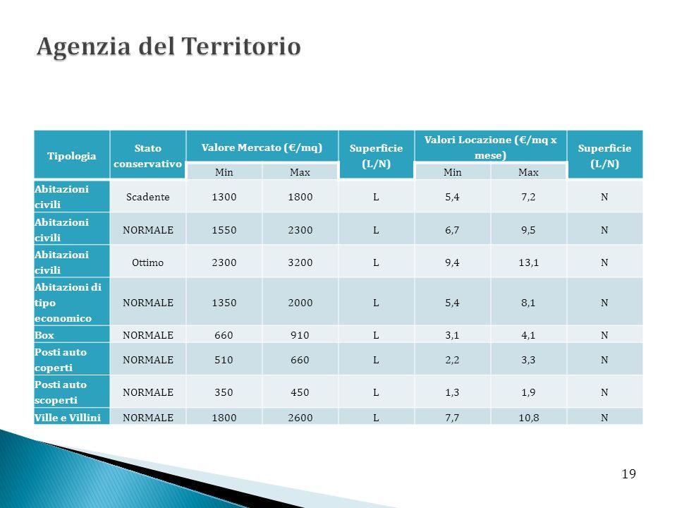 Tipologia Stato conservativo Valore Mercato (/mq) Superficie (L/N) Valori Locazione (/mq x mese) Superficie (L/N) MinMaxMinMax Abitazioni civili Scade