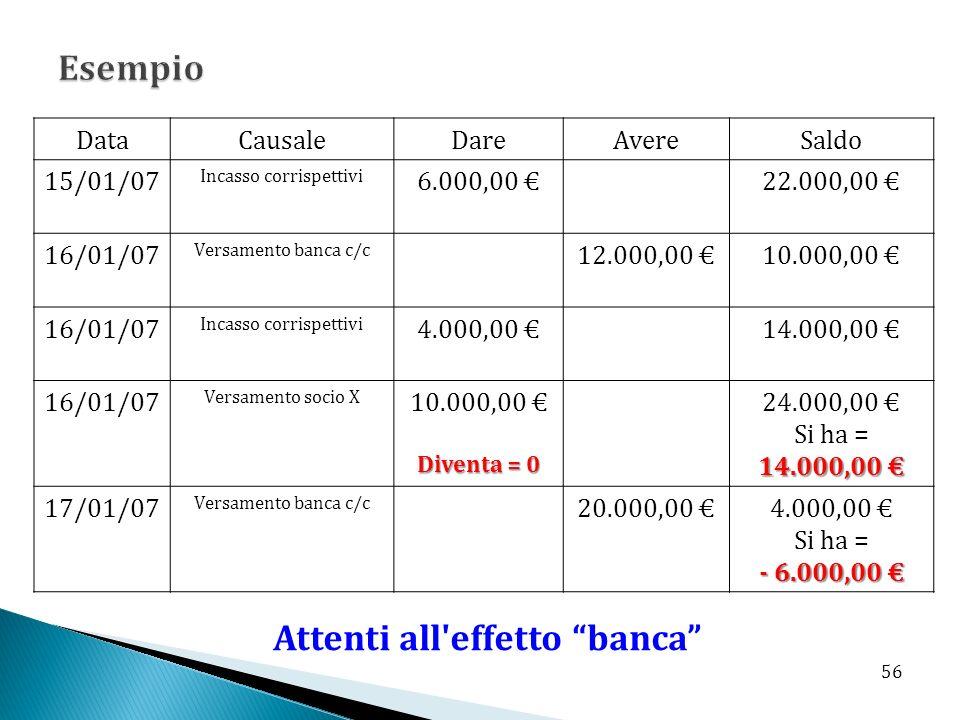 DataCausaleDareAvereSaldo 15/01/07 Incasso corrispettivi 6.000,00 22.000,00 16/01/07 Versamento banca c/c 12.000,00 10.000,00 16/01/07 Incasso corrispettivi 4.000,00 14.000,00 16/01/07 Versamento socio X 10.000,00 Diventa = 0 24.000,00 14.000,00 Si ha = 14.000,00 17/01/07 Versamento banca c/c 20.000,00 4.000,00 Si ha = - 6.000,00 - 6.000,00 Attenti all effetto banca 56