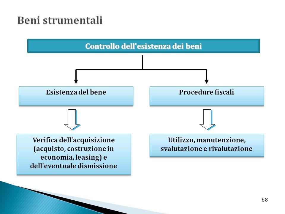 Controllo dell'esistenza dei beni Esistenza del bene Procedure fiscali Verifica dell'acquisizione (acquisto, costruzione in economia, leasing) e dell'