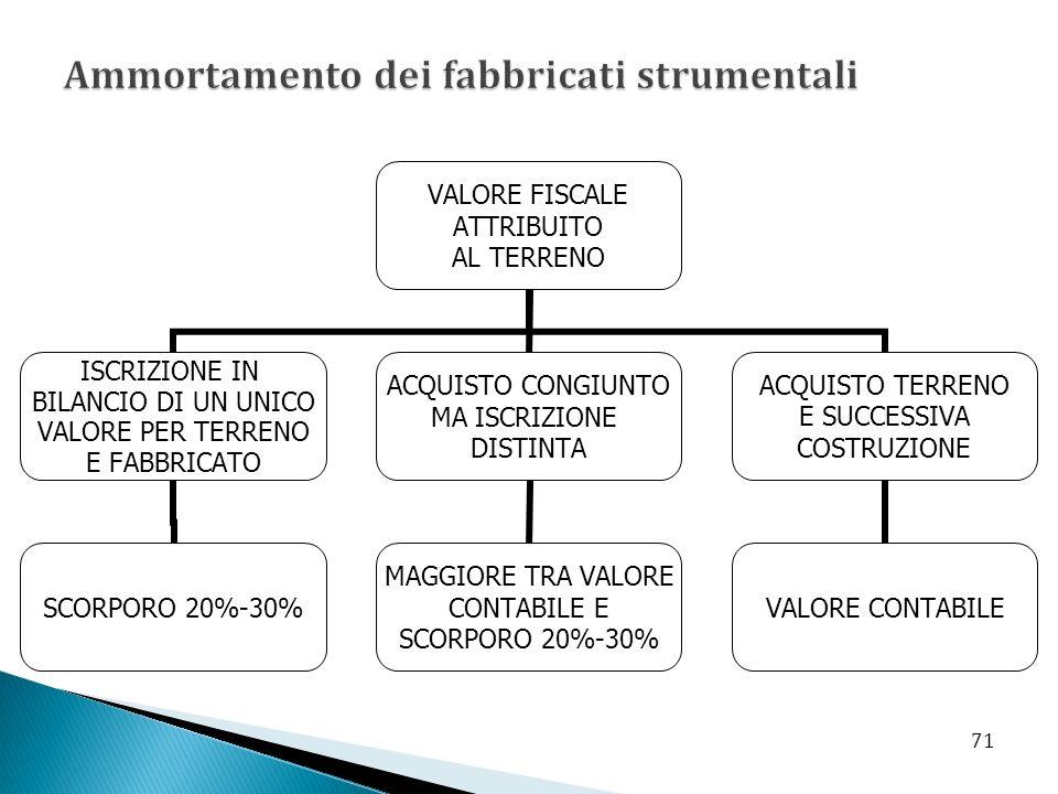 VALORE FISCALE ATTRIBUITO AL TERRENO ISCRIZIONE IN BILANCIO DI UN UNICO VALORE PER TERRENO E FABBRICATO SCORPORO 20%-30% ACQUISTO CONGIUNTO MA ISCRIZIONE DISTINTA MAGGIORE TRA VALORE CONTABILE E SCORPORO 20%-30% ACQUISTO TERRENO E SUCCESSIVA COSTRUZIONE VALORE CONTABILE 71
