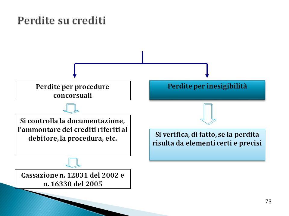 Perdite per procedure concorsuali Perdite per inesigibilità Si controlla la documentazione, l ammontare dei crediti riferiti al debitore, la procedura, etc.