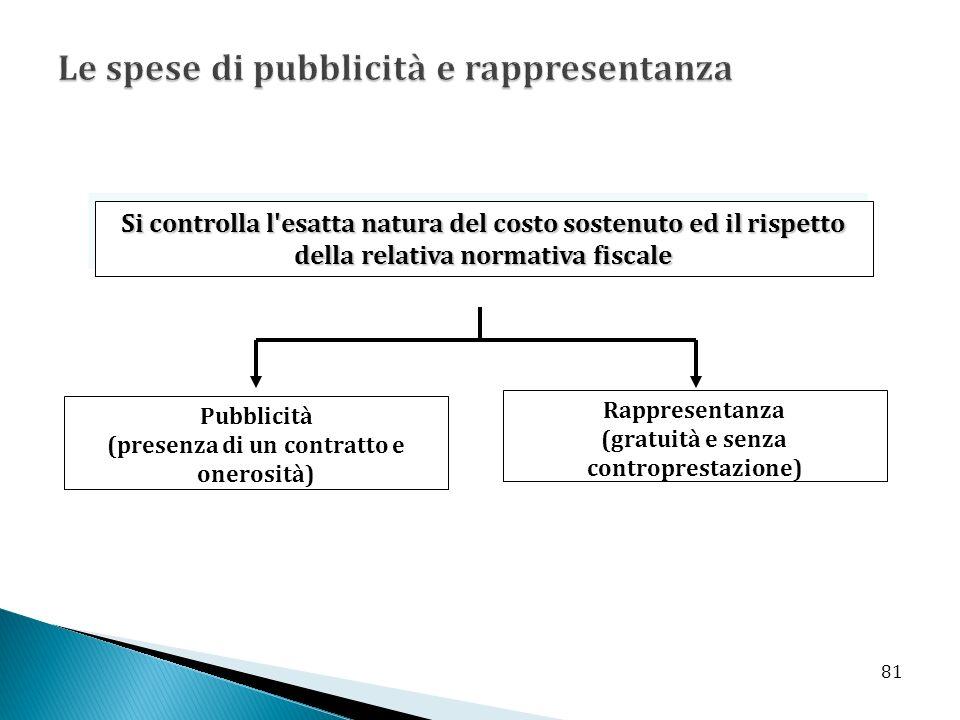 Si controlla l esatta natura del costo sostenuto ed il rispetto della relativa normativa fiscale Pubblicità (presenza di un contratto e onerosità) Rappresentanza (gratuità e senza controprestazione) 81