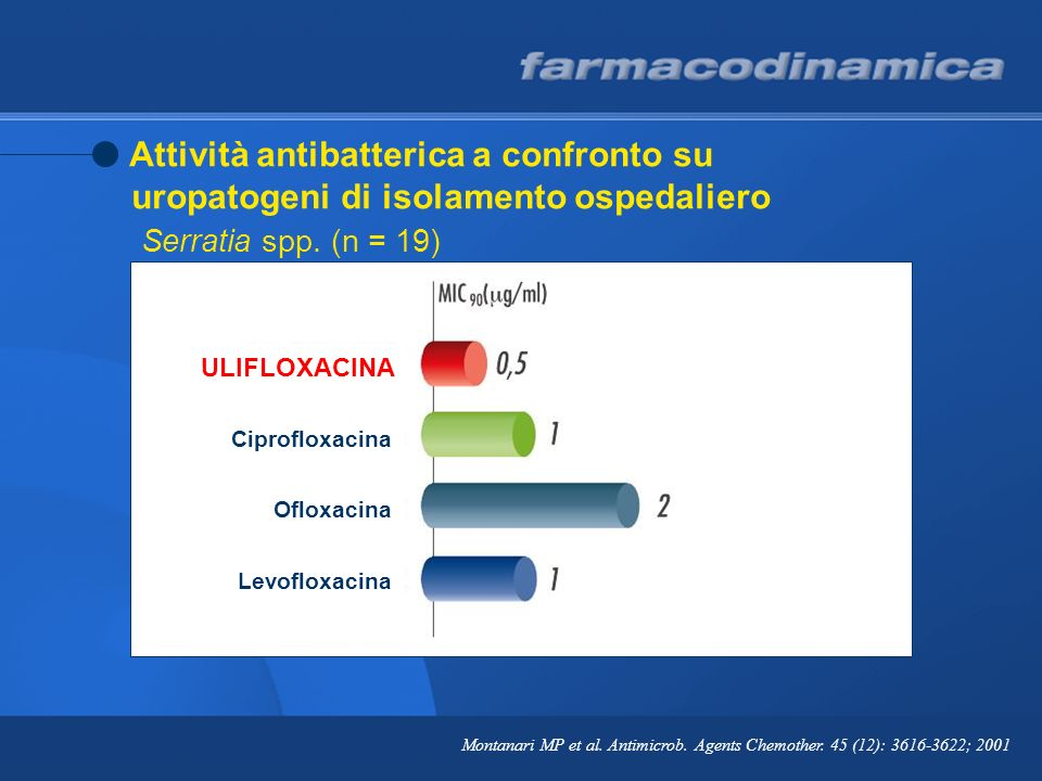 Montanari MP et al. Antimicrob. Agents Chemother. 45 (12): 3616-3622; 2001 Attività antibatterica a confronto su uropatogeni di isolamento ospedaliero