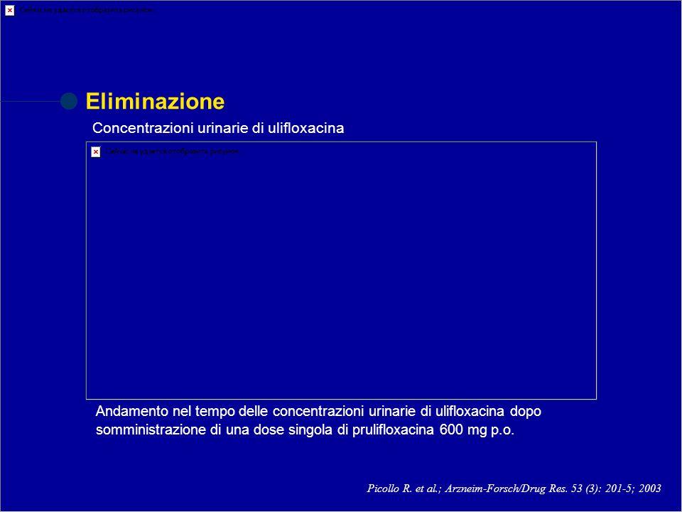 Eliminazione Concentrazioni urinarie di ulifloxacina Picollo R. et al.; Arzneim-Forsch/Drug Res. 53 (3): 201-5; 2003 Andamento nel tempo delle concent