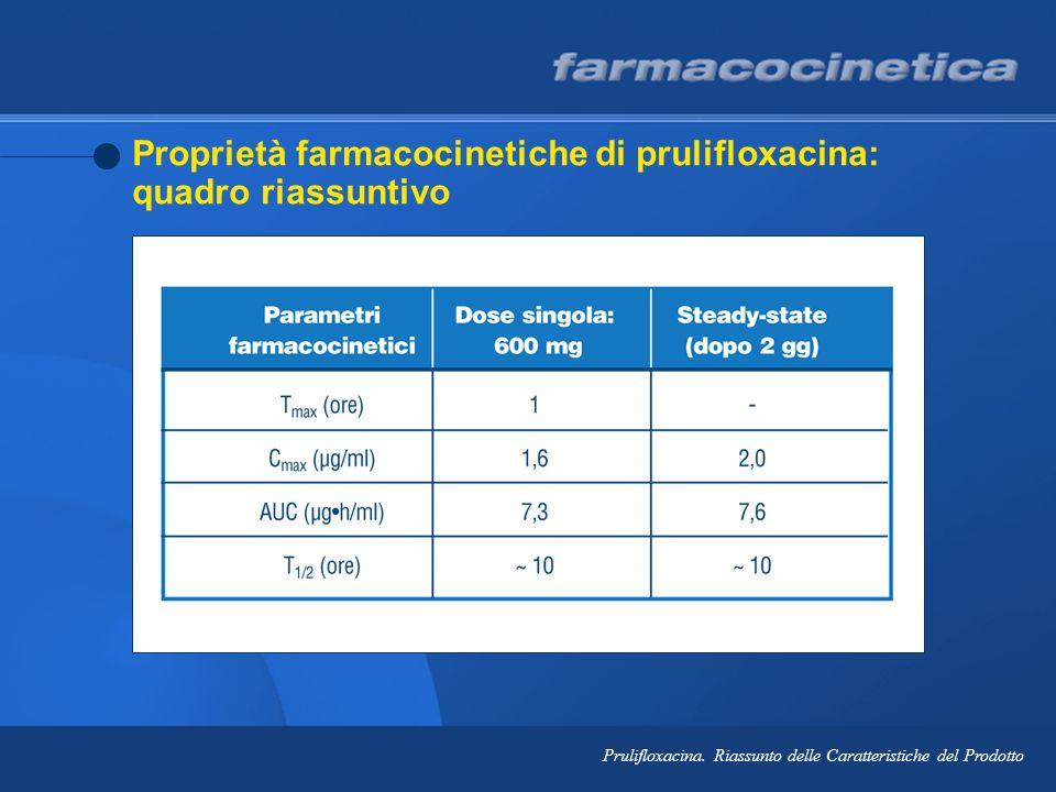 Proprietà farmacocinetiche di prulifloxacina: quadro riassuntivo Prulifloxacina. Riassunto delle Caratteristiche del Prodotto