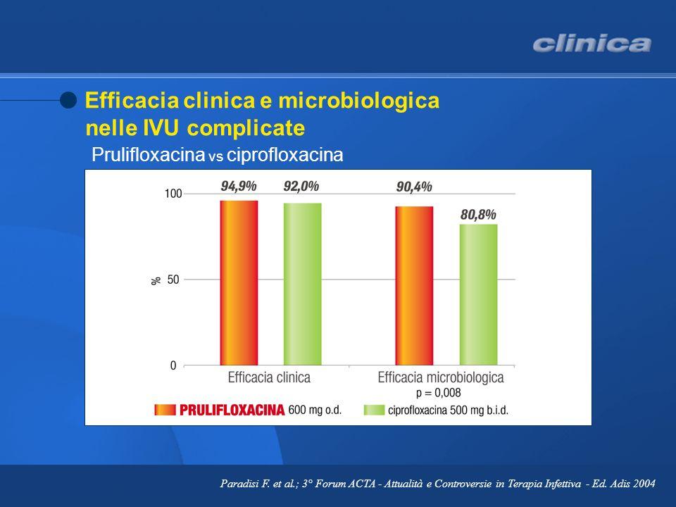 Paradisi F. et al.; 3° Forum ACTA - Attualità e Controversie in Terapia Infettiva - Ed. Adis 2004 Efficacia clinica e microbiologica nelle IVU complic