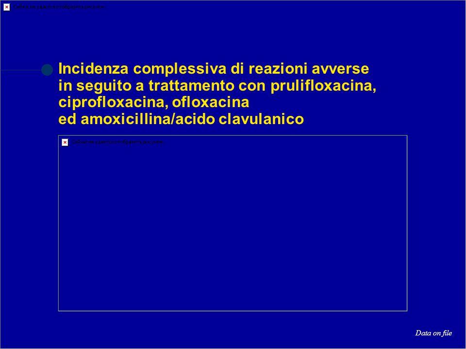 Data on file Incidenza complessiva di reazioni avverse in seguito a trattamento con prulifloxacina, ciprofloxacina, ofloxacina ed amoxicillina/acido c