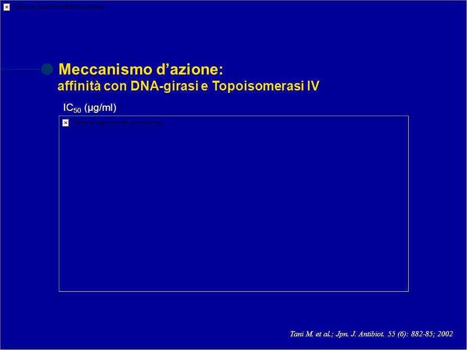 Meccanismo dazione: affinità con DNA-girasi e Topoisomerasi IV Tani M. et al.; Jpn. J. Antibiot. 55 (6): 882-85; 2002 IC 50 (µg/ml)