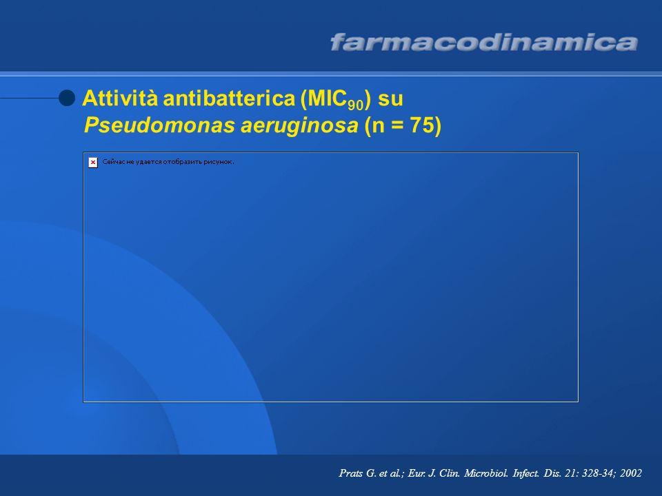 Attività antibatterica (MIC 90 ) su Pseudomonas aeruginosa (n = 75) Prats G. et al.; Eur. J. Clin. Microbiol. Infect. Dis. 21: 328-34; 2002