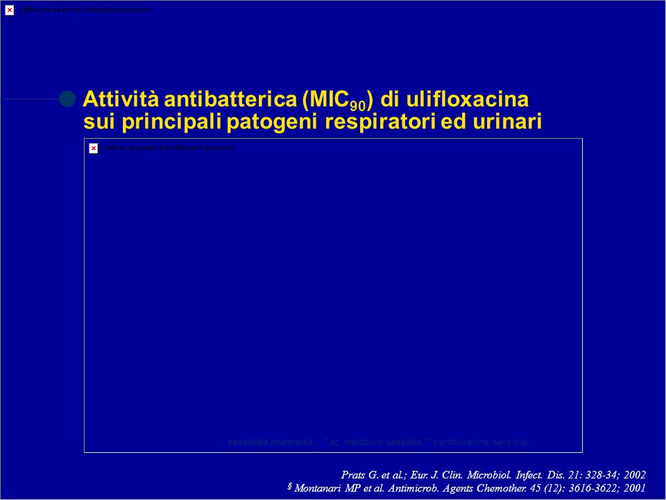 Attività antibatterica (MIC 90 ) di ulifloxacina sui principali patogeni respiratori ed urinari Prats G. et al.; Eur. J. Clin. Microbiol. Infect. Dis.