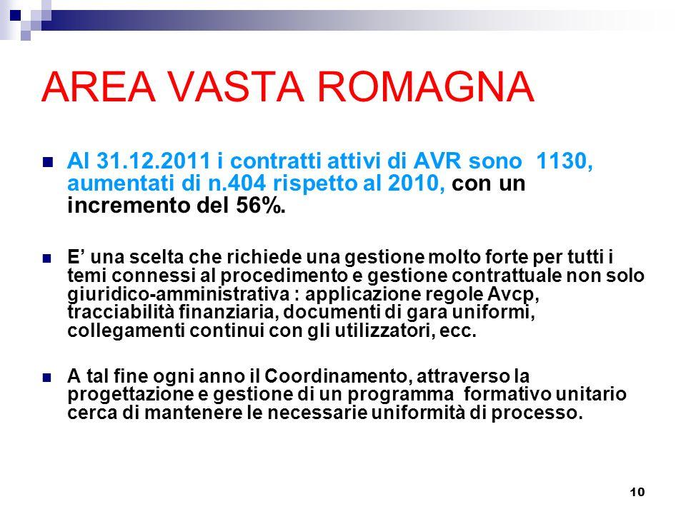 10 AREA VASTA ROMAGNA Al 31.12.2011 i contratti attivi di AVR sono 1130, aumentati di n.404 rispetto al 2010, con un incremento del 56%.
