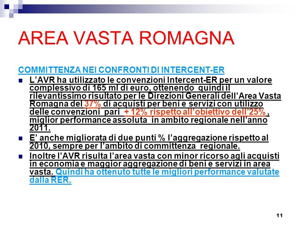 11 AREA VASTA ROMAGNA COMMITTENZA NEI CONFRONTI DI INTERCENT-ER LAVR ha utilizzato le convenzioni Intercent-ER per un valore complessivo di 165 ml di euro, ottenendo quindi il rilevantissimo risultato per le Direzioni Generali dellArea Vasta Romagna del 37% di acquisti per beni e servizi con utilizzo delle convenzioni pari + 12% rispetto allobiettivo dell25%, miglior performance assoluta in ambito regionale nellanno 2011.