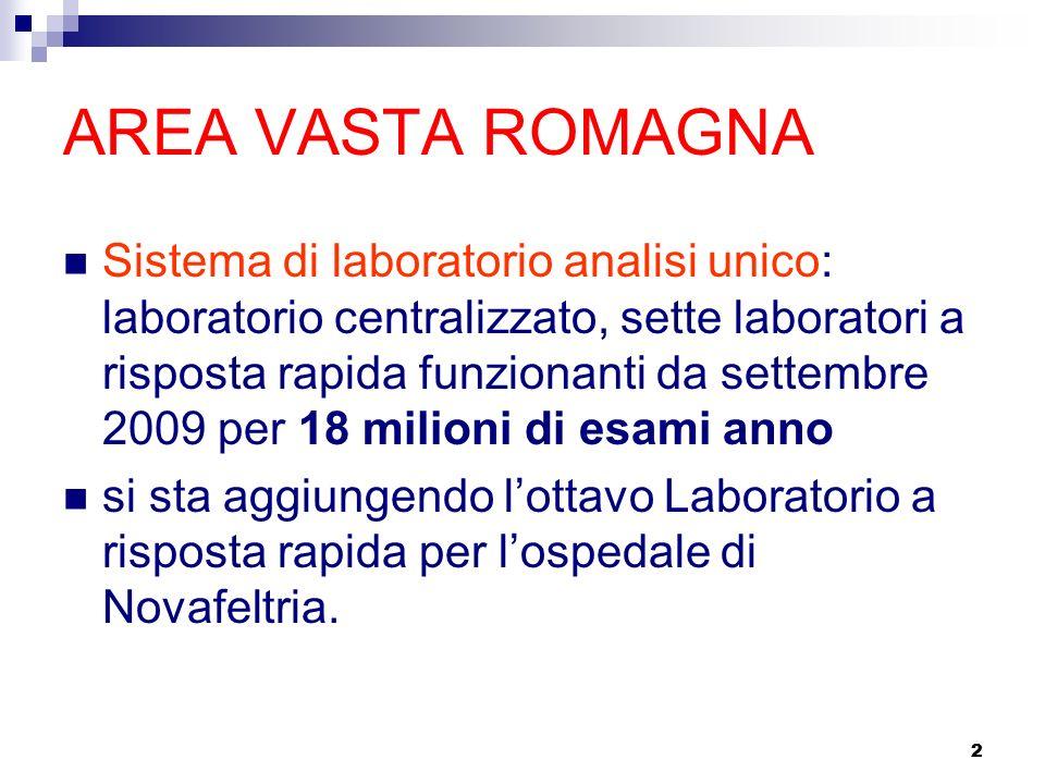 2 AREA VASTA ROMAGNA Sistema di laboratorio analisi unico: laboratorio centralizzato, sette laboratori a risposta rapida funzionanti da settembre 2009 per 18 milioni di esami anno si sta aggiungendo lottavo Laboratorio a risposta rapida per lospedale di Novafeltria.