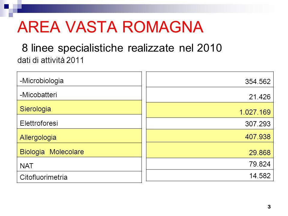 3 AREA VASTA ROMAGNA 8 linee specialistiche realizzate nel 2010 dati di attività 2011 -Microbiologia -Micobatteri Sierologia Elettroforesi Allergologi
