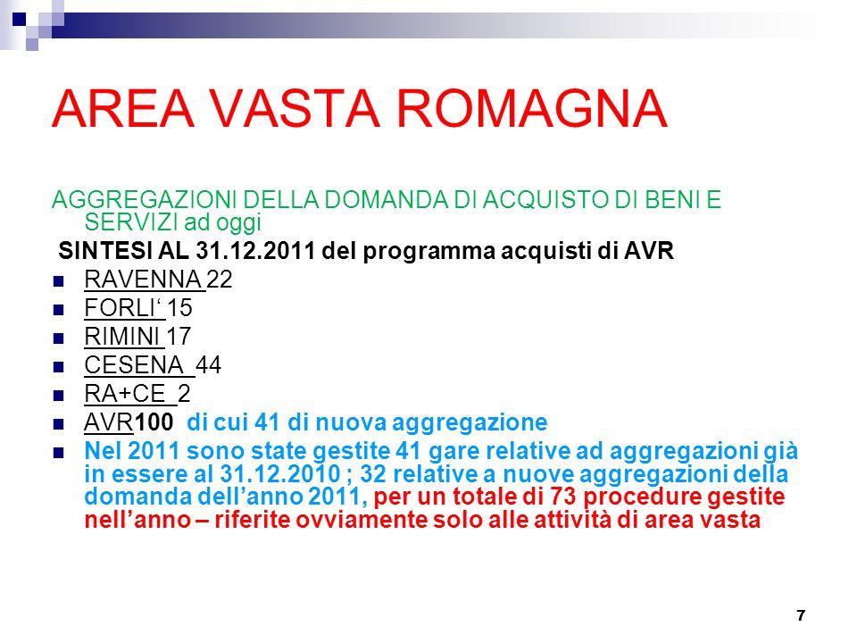 7 AREA VASTA ROMAGNA AGGREGAZIONI DELLA DOMANDA DI ACQUISTO DI BENI E SERVIZI ad oggi SINTESI AL 31.12.2011 del programma acquisti di AVR RAVENNA 22 FORLI 15 RIMINI 17 CESENA 44 RA+CE 2 AVR100 di cui 41 di nuova aggregazione Nel 2011 sono state gestite 41 gare relative ad aggregazioni già in essere al 31.12.2010 ; 32 relative a nuove aggregazioni della domanda dellanno 2011, per un totale di 73 procedure gestite nellanno – riferite ovviamente solo alle attività di area vasta