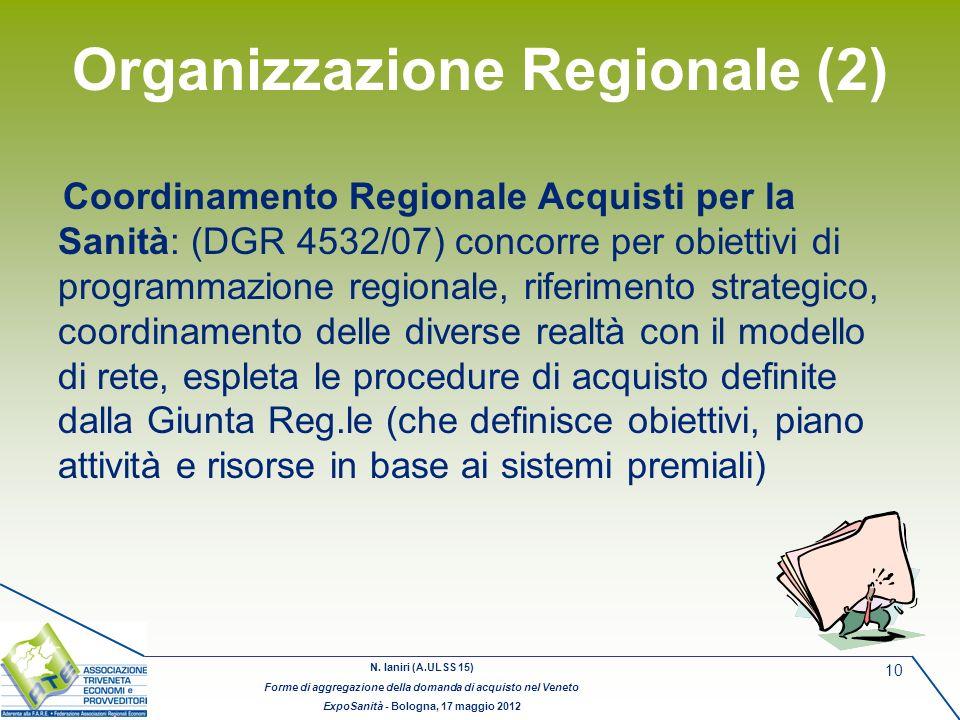 N. Ianiri (A.ULSS 15) Forme di aggregazione della domanda di acquisto nel Veneto ExpoSanità - Bologna, 17 maggio 2012 10 Organizzazione Regionale (2)