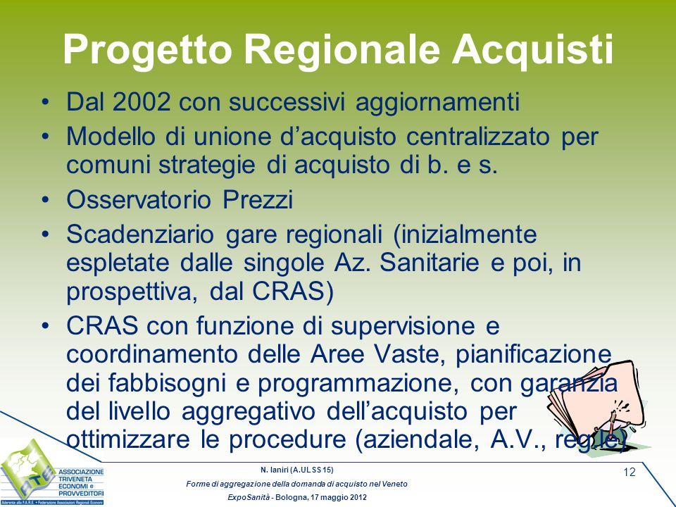 N. Ianiri (A.ULSS 15) Forme di aggregazione della domanda di acquisto nel Veneto ExpoSanità - Bologna, 17 maggio 2012 12 Progetto Regionale Acquisti D