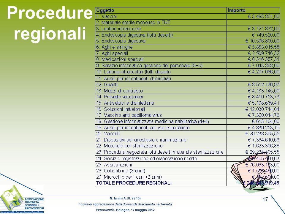 N. Ianiri (A.ULSS 15) Forme di aggregazione della domanda di acquisto nel Veneto ExpoSanità - Bologna, 17 maggio 2012 17 Procedure regionali