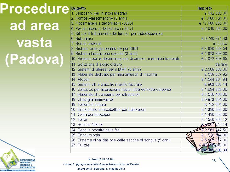 N. Ianiri (A.ULSS 15) Forme di aggregazione della domanda di acquisto nel Veneto ExpoSanità - Bologna, 17 maggio 2012 18 Procedure ad area vasta (Pado
