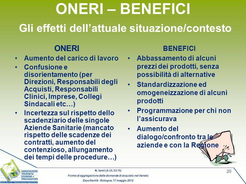 N. Ianiri (A.ULSS 15) Forme di aggregazione della domanda di acquisto nel Veneto ExpoSanità - Bologna, 17 maggio 2012 20 ONERI – BENEFICI Gli effetti