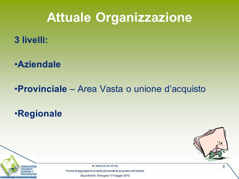 N. Ianiri (A.ULSS 15) Forme di aggregazione della domanda di acquisto nel Veneto ExpoSanità - Bologna, 17 maggio 2012 8 Attuale Organizzazione 3 livel