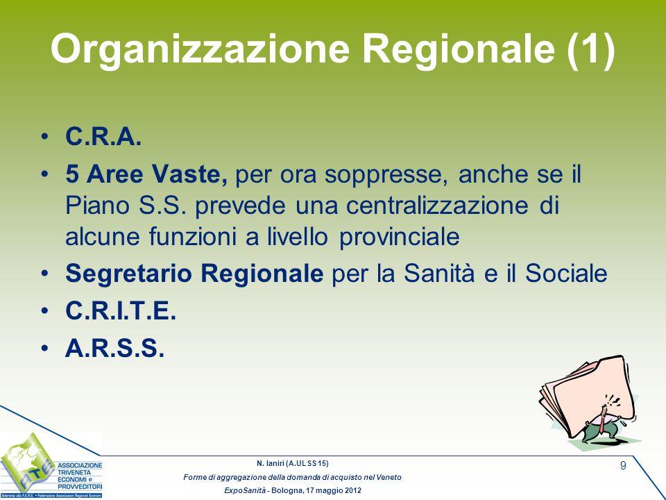 N. Ianiri (A.ULSS 15) Forme di aggregazione della domanda di acquisto nel Veneto ExpoSanità - Bologna, 17 maggio 2012 9 Organizzazione Regionale (1) C