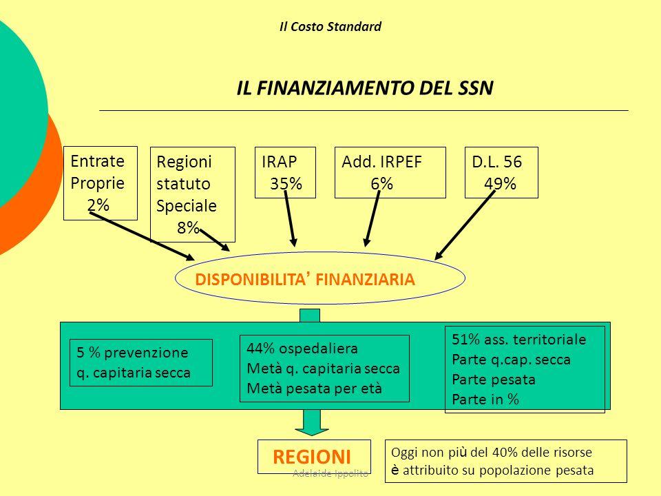 Entrate Proprie 2% Regioni statuto Speciale 8% IRAP 35% Add. IRPEF 6% D.L. 56 49% DISPONIBILITA FINANZIARIA REGIONI 5 % prevenzione q. capitaria secca