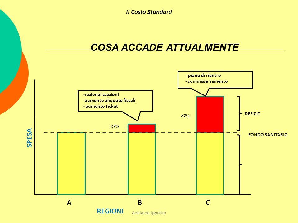 FONDO SANITARIO DEFICIT <7% >7% -razionalizzazioni -aumento aliquote fiscali - aumento ticket - piano di rientro - commissariamento SPESA ABC REGIONI