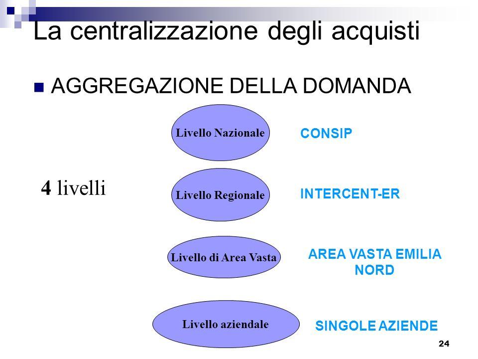 24 La centralizzazione degli acquisti AGGREGAZIONE DELLA DOMANDA 4 livelli Livello Nazionale Livello Regionale Livello di Area Vasta Livello aziendale