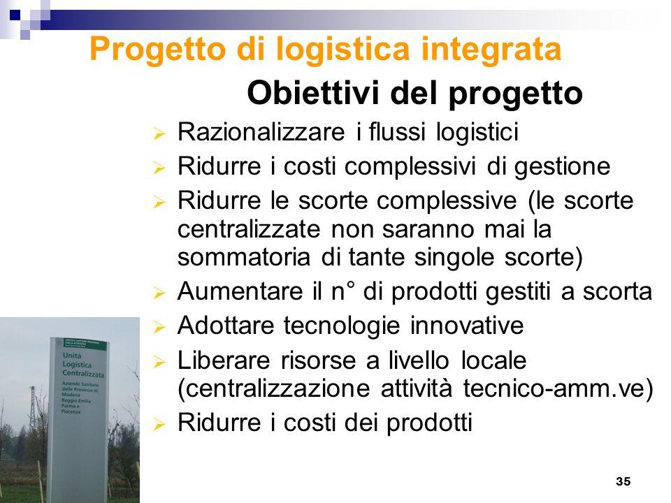 35 Progetto di logistica integrata Obiettivi del progetto Razionalizzare i flussi logistici Ridurre i costi complessivi di gestione Ridurre le scorte
