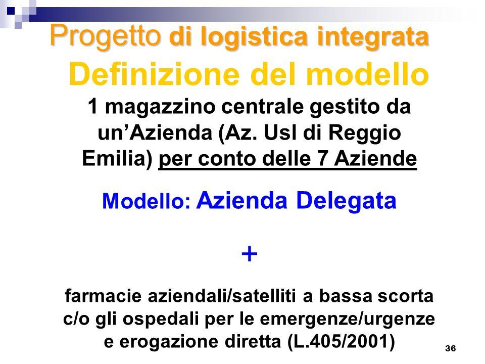 36 Definizione del modello 1 magazzino centrale gestito da unAzienda (Az. Usl di Reggio Emilia) per conto delle 7 Aziende Modello: Azienda Delegata +