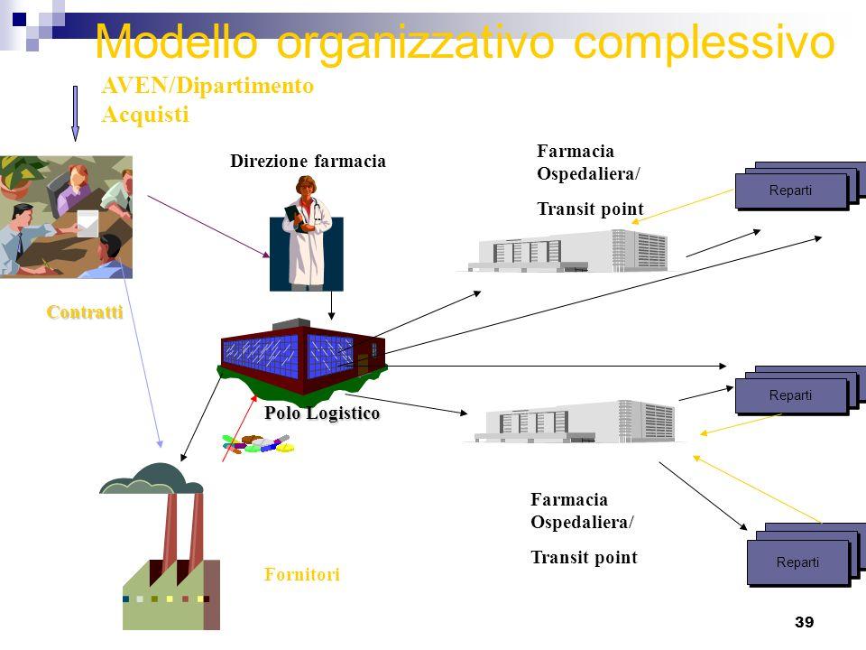 39 Modello organizzativo complessivo Polo Logistico Farmacia Ospedaliera/ Transit point Reparti Farmacia Ospedaliera/ Transit point Reparti Contratti