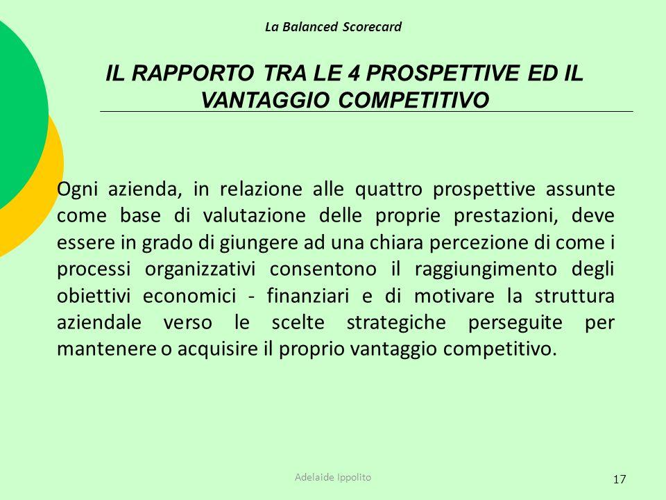 17 IL RAPPORTO TRA LE 4 PROSPETTIVE ED IL VANTAGGIO COMPETITIVO Ogni azienda, in relazione alle quattro prospettive assunte come base di valutazione d