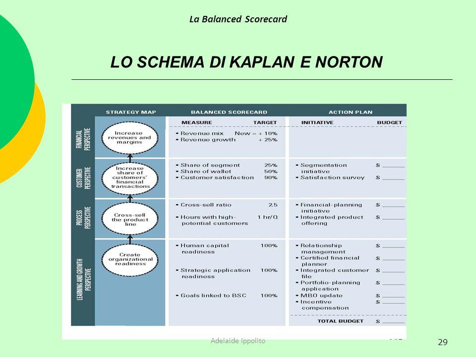 29 LO SCHEMA DI KAPLAN E NORTON La Balanced Scorecard Adelaide Ippolito