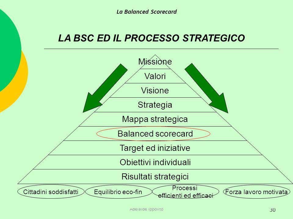 30 LA BSC ED IL PROCESSO STRATEGICO La Balanced Scorecard Adelaide Ippolito Missione Valori Visione Strategia Mappa strategica Balanced scorecard Targ