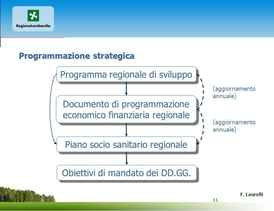 11 F. Laurelli 11 Programmazione strategica Programma regionale di sviluppo Documento di programmazione economico finanziaria regionale Piano socio sa