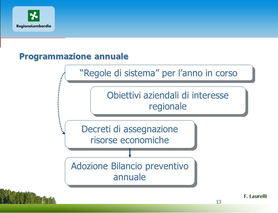 13 F. Laurelli 13 Programmazione annuale Obiettivi aziendali di interesse regionale Decreti di assegnazione risorse economiche Adozione Bilancio preve