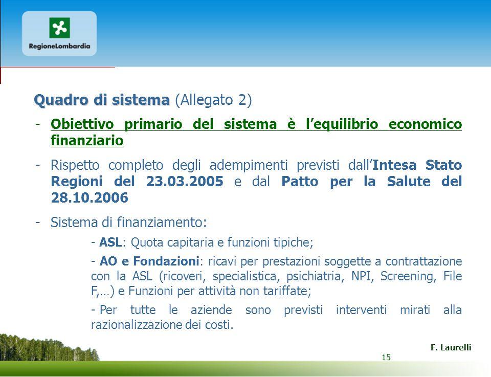 15 F. Laurelli 15 Quadro di sistema Quadro di sistema (Allegato 2) -Obiettivo primario del sistema è lequilibrio economico finanziario -Rispetto compl