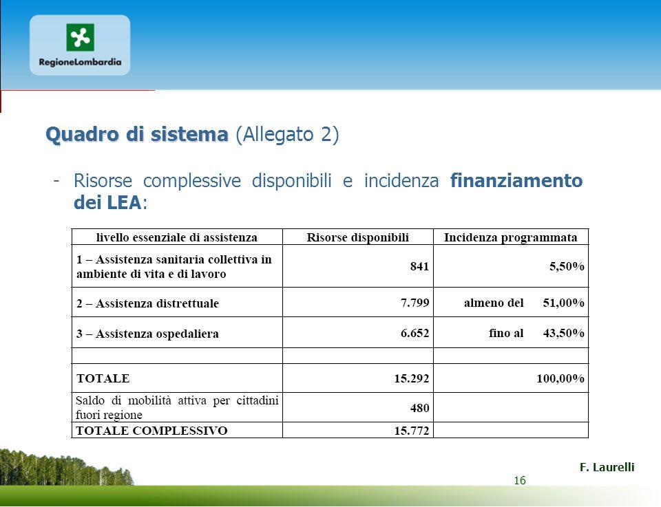 16 F. Laurelli 16 Quadro di sistema Quadro di sistema (Allegato 2) -Risorse complessive disponibili e incidenza finanziamento dei LEA: