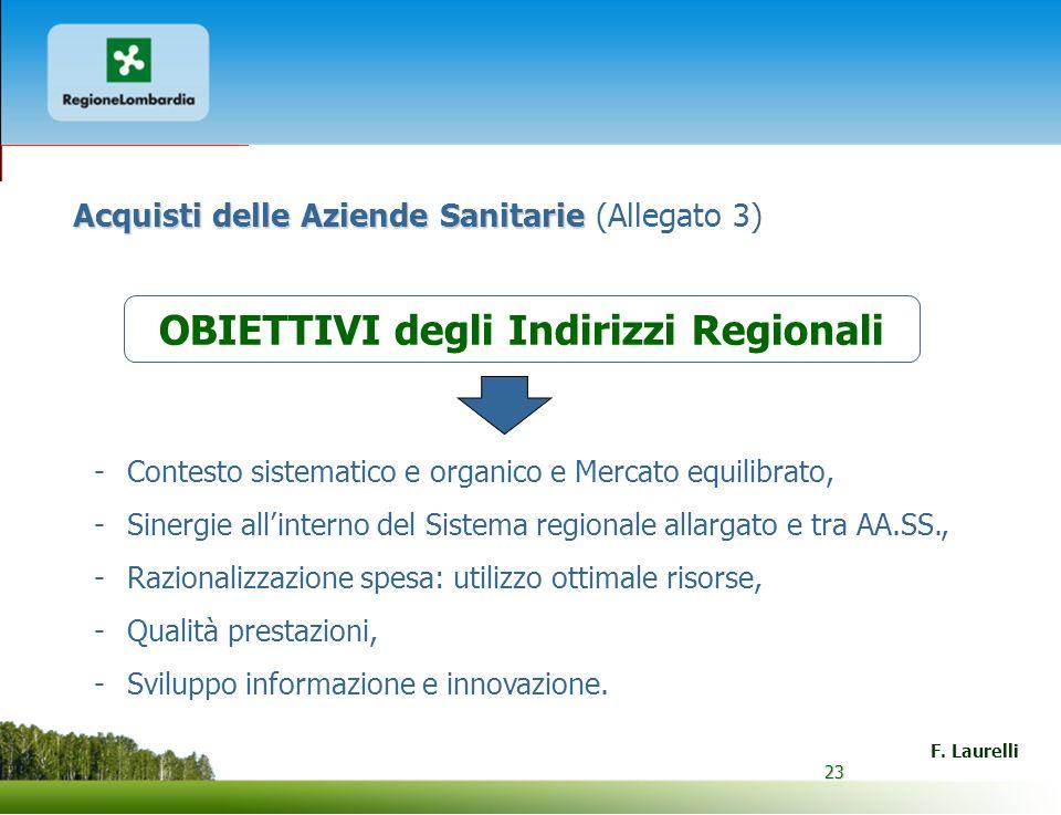 23 F. Laurelli 23 Acquisti delle Aziende Sanitarie Acquisti delle Aziende Sanitarie (Allegato 3) -Contesto sistematico e organico e Mercato equilibrat