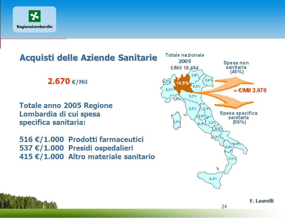 24 F. Laurelli 24 Acquisti delle Aziende Sanitarie 2.670 /Mil Totale anno 2005 Regione Lombardia di cui spesa specifica sanitaria: 516 /1.000 Prodotti